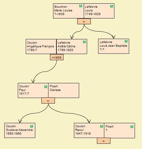 arbre genalogique cimetiere madeleine